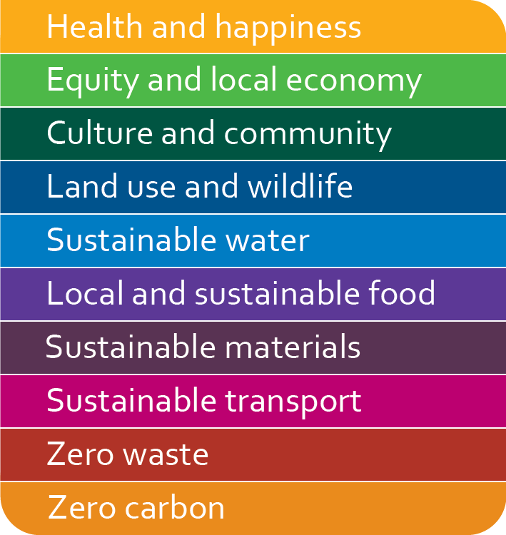 Bioregional's 10 One Planet Living principles