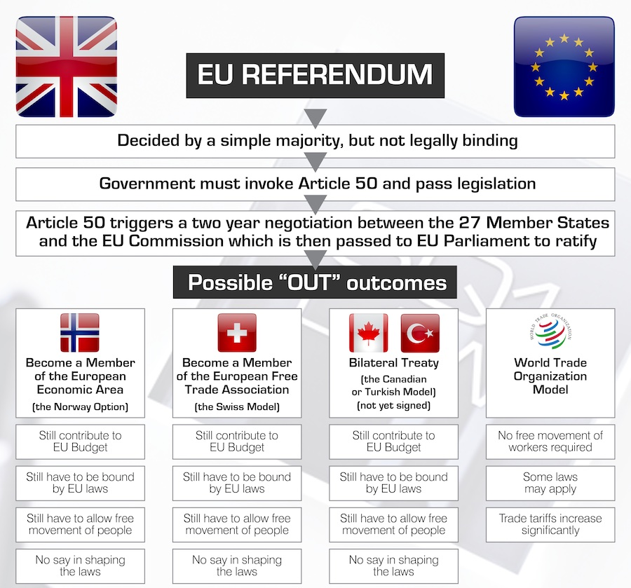 SQ1 Law EU Referendum