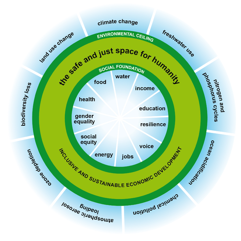 Figure 2: The food system is tasked with operating in a safe and just space for humanity (Oxfam 2012)